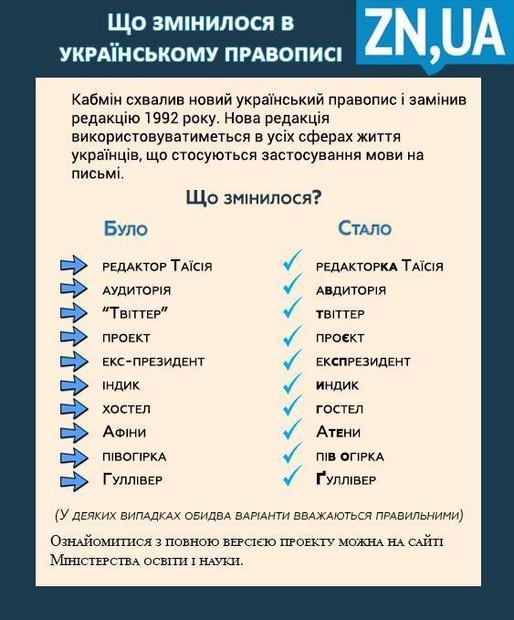 Картинки по запросу новий український правопис в днз картинки